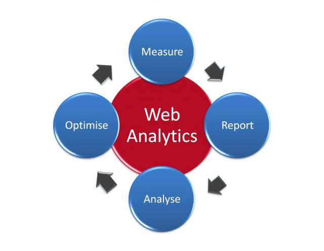 4 discussion and analysis about the link between business intelligence and web analytics for argos Building an analytics-driven organization  causal link between what they measure and  it is a key component of p&g's effort to move business intelligence.